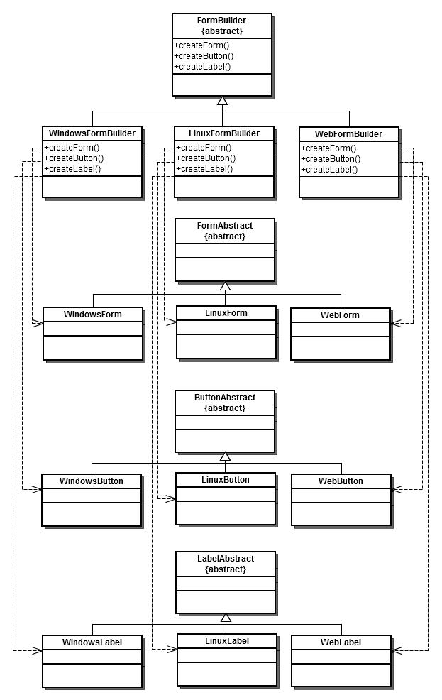 Паттерн проектирования Abstract Factory (Абстрактная фабрика) на PHP