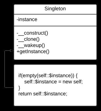 Паттерн проектирования Singleton (Одиночка) на PHP